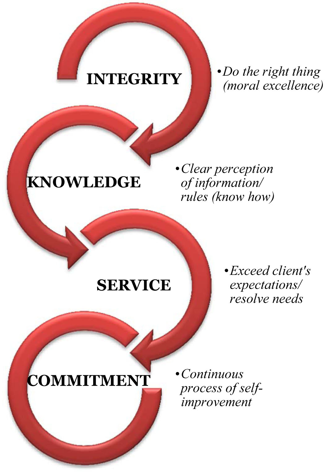 Integrity Knowledge Service Commitment Do the right thing moral excellence clear perception of information/rules know how exceed client's expectations/resolve needs continuous process of self-improvement